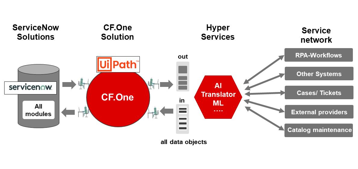 Unternehmensweite Automation mit RPA-Plus für ServiceNow und UiPath